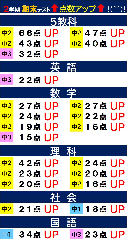 https://hoshi-kira.com/wp-content/uploads/2020/12/2学期期末アップ15点以上.png